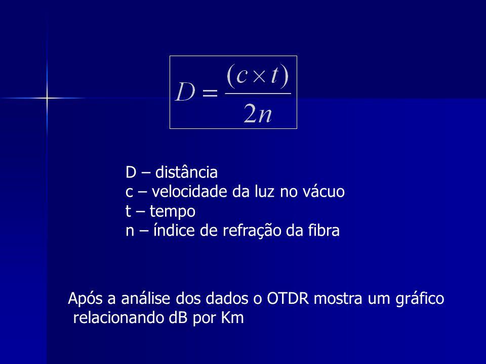 D – distância c – velocidade da luz no vácuo t – tempo n – índice de refração da fibra Após a análise dos dados o OTDR mostra um gráfico relacionando