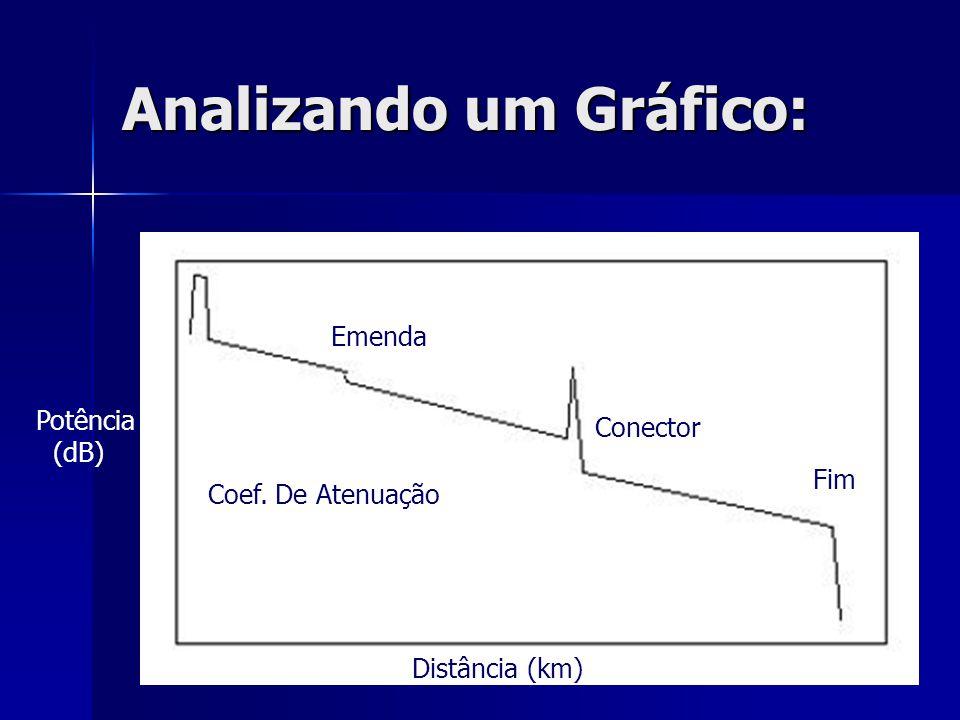 Analizando um Gráfico: Distância (km) Coef. De Atenuação Emenda Conector Fim Potência (dB)