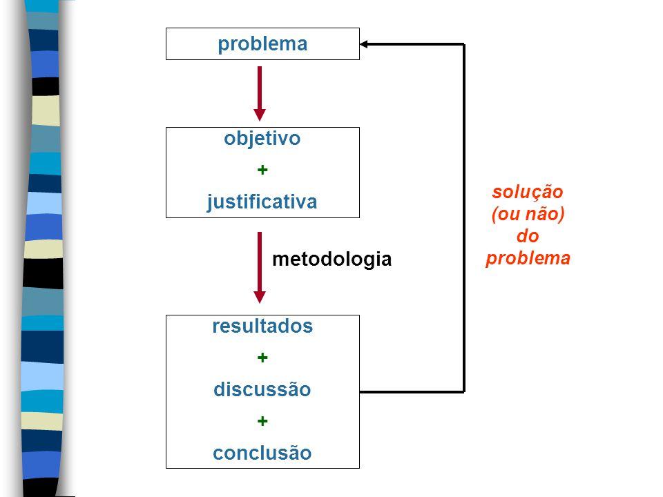 problema objetivo + justificativa resultados + discussão + conclusão metodologia solução (ou não) do problema