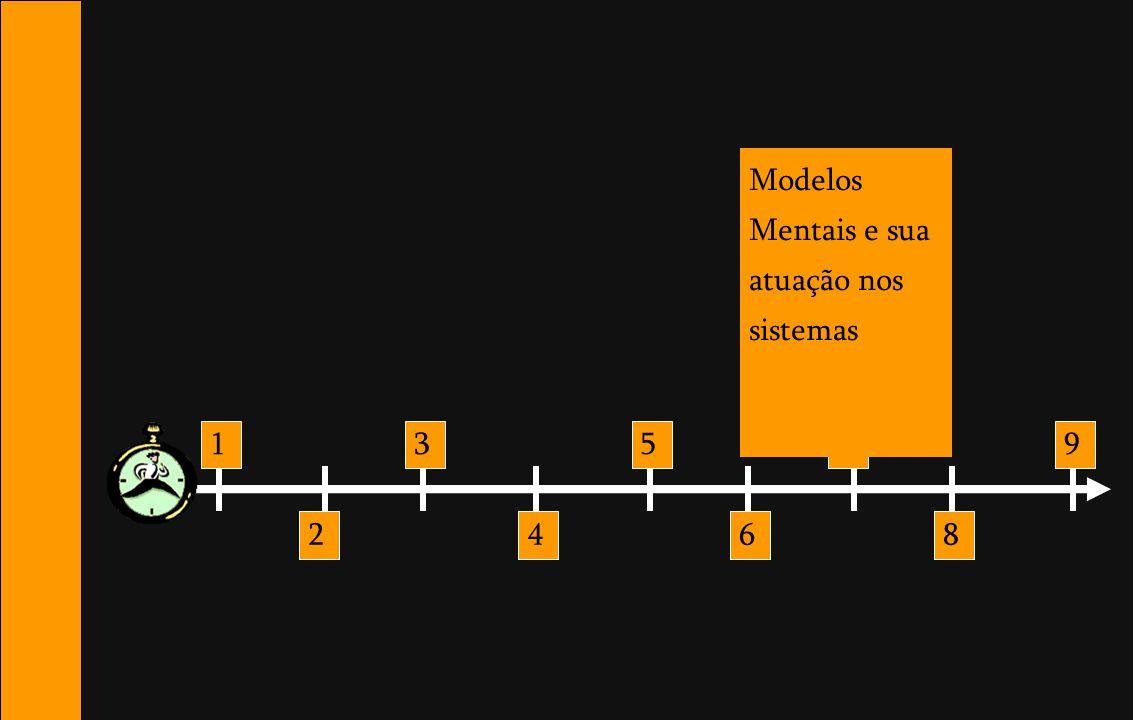 1 2 3 4 5 6 7 8 9 Modelos Mentais e sua atuação nos sistemas
