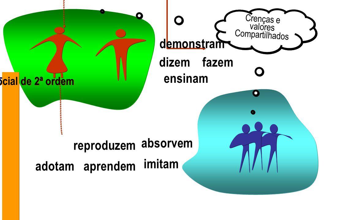 Interação social de 2ª ordem reproduzem aprendem imitam adotam absorvem Crenças e valores Compartilhados Crenças e valores Compartilhados dizem demons