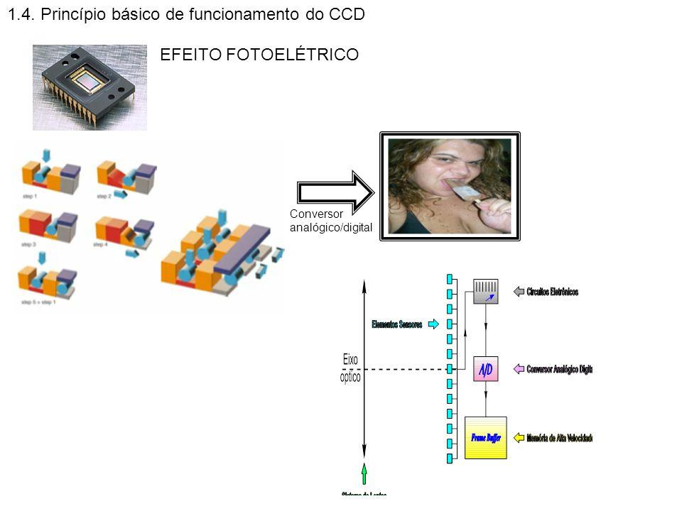 1.4. Princípio básico de funcionamento do CCD EFEITO FOTOELÉTRICO Conversor analógico/digital FRAME BUFFER