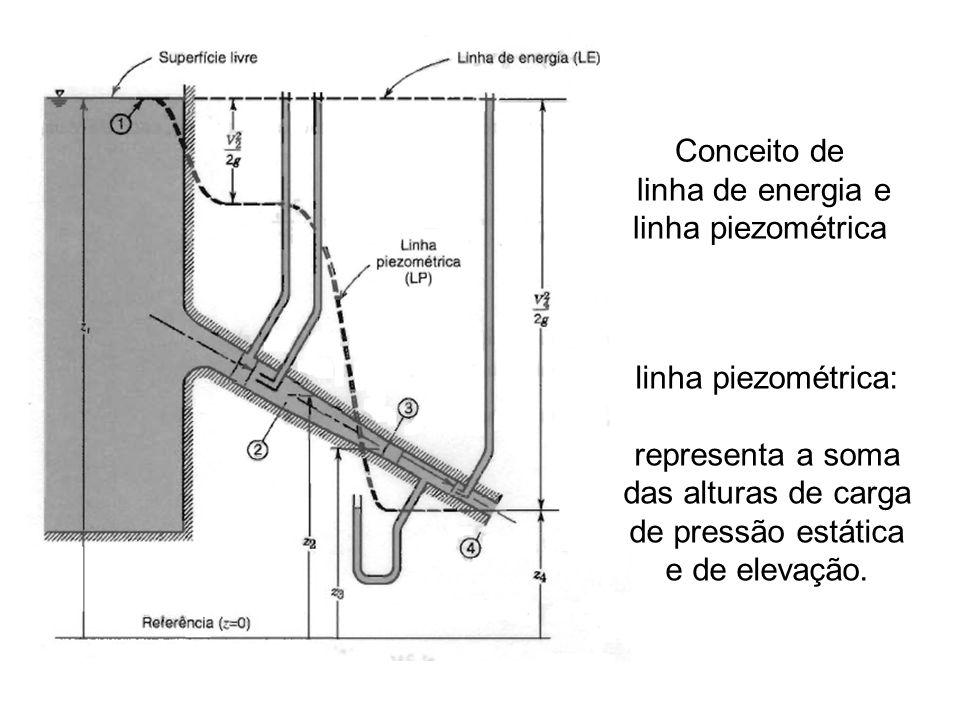 Conceito de linha de energia e linha piezométrica linha piezométrica: representa a soma das alturas de carga de pressão estática e de elevação.