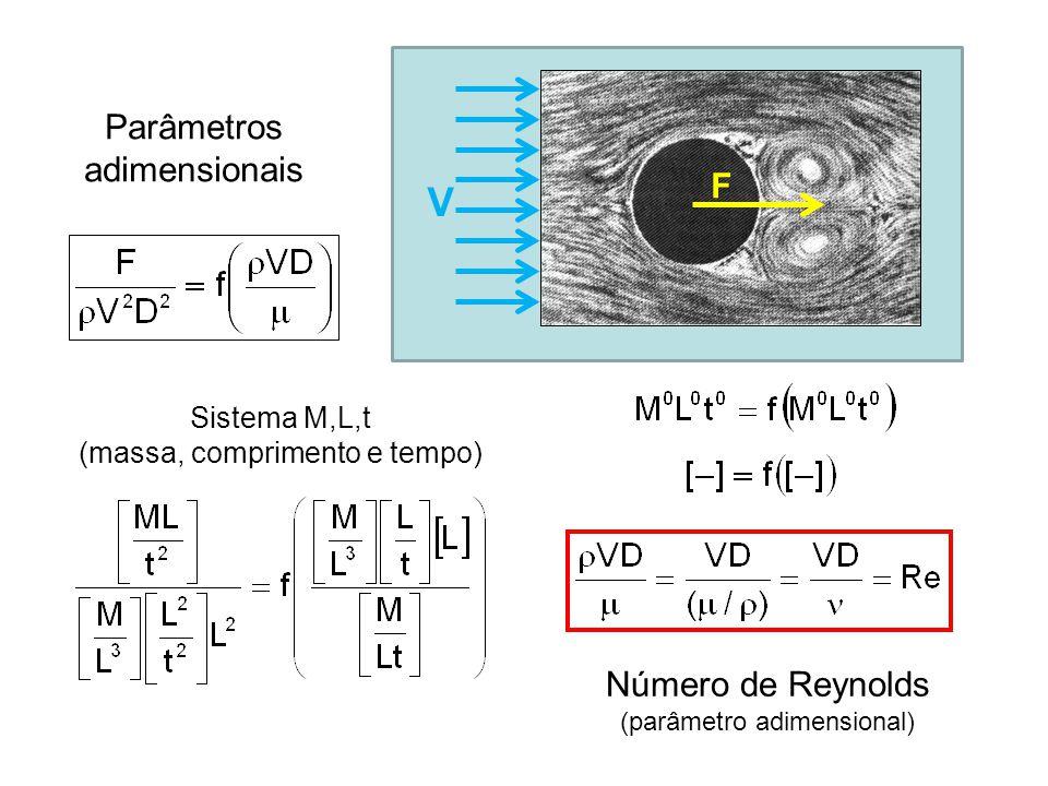 Parâmetros adimensionais F V Sistema M,L,t (massa, comprimento e tempo) Número de Reynolds (parâmetro adimensional)