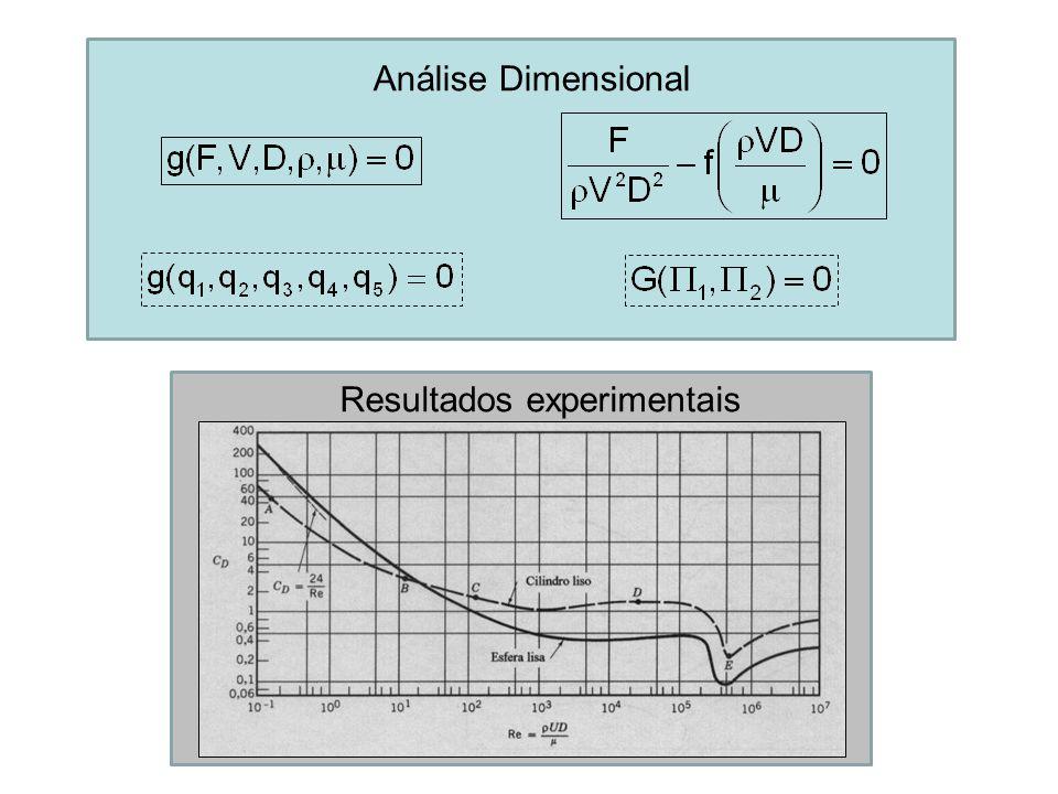 Análise Dimensional Resultados experimentais