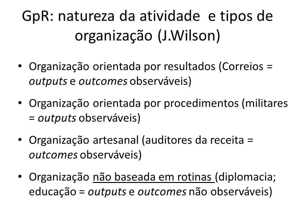 GpR: natureza da atividade e tipos de organização (J.Wilson) Organização orientada por resultados (Correios = outputs e outcomes observáveis) Organiza