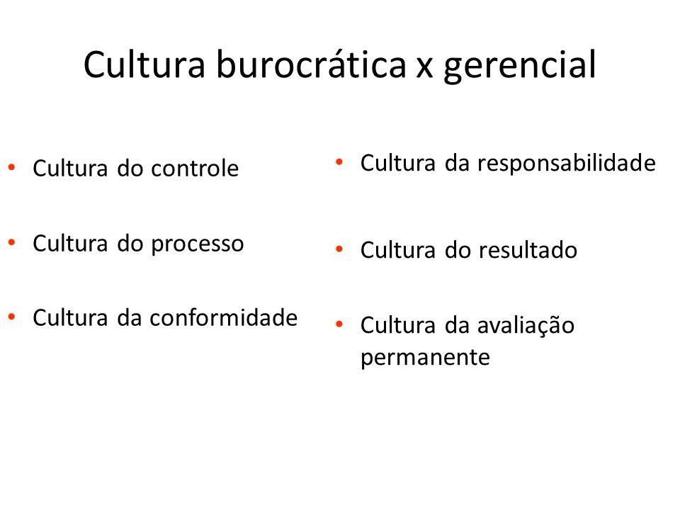 Cultura burocrática x gerencial Cultura do controle Cultura do processo Cultura da conformidade Cultura da responsabilidade Cultura do resultado Cultu