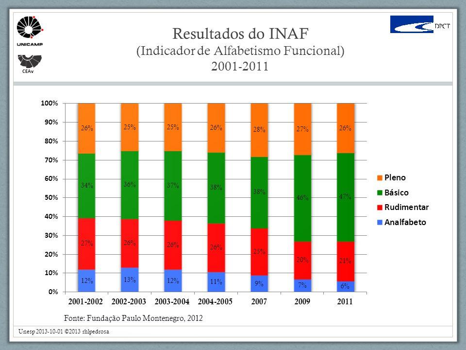 CEAv Fonte: Fundação Paulo Montenegro, 2012 Resultados do INAF (Indicador de Alfabetismo Funcional) 2001-2011 Unesp 2013-10-01 ©2013 rhlpedrosa