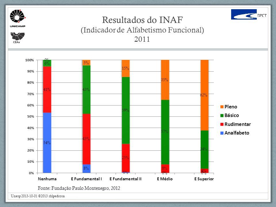 CEAv Fonte: Fundação Paulo Montenegro, 2012 Resultados do INAF (Indicador de Alfabetismo Funcional) 2011 Unesp 2013-10-01 ©2013 rhlpedrosa