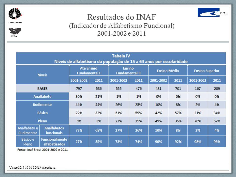 CEAv Resultados do INAF (Indicador de Alfabetismo Funcional) 2001-2002 e 2011 Unesp 2013-10-01 ©2013 rhlpedrosa