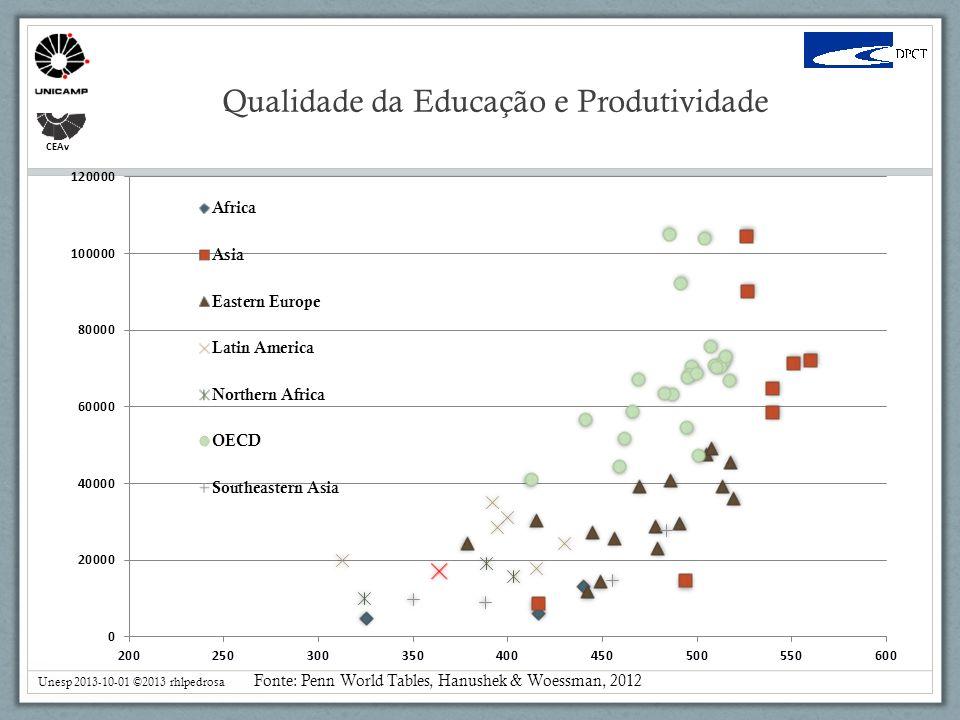 CEAv Qualidade da Educação e Produtividade Unesp 2013-10-01 ©2013 rhlpedrosa Fonte: Penn World Tables, Hanushek & Woessman, 2012