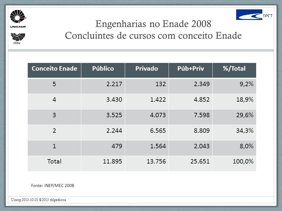 Engenharias no Enade 2008 Concluintes de cursos com conceito Enade CEAv Fonte: INEP/MEC 2008 Conceito EnadePúblicoPrivadoPúb+Priv%/Total 52.2171322.3499,2% 43.4301.4224.85218,9% 33.5254.0737.59829,6% 22.2446.5658.80934,3% 14791.5642.0438,0% Total11.89513.75625.651100,0% Unesp 2013-10-01 ©2013 rhlpedrosa