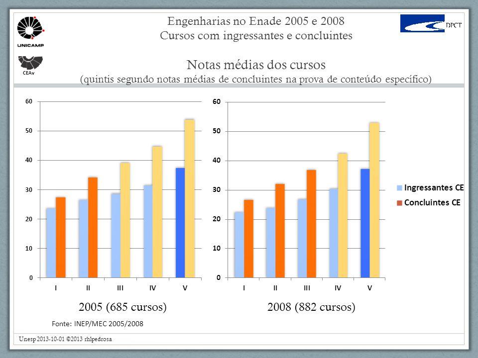 Engenharias no Enade 2005 e 2008 Cursos com ingressantes e concluintes Notas médias dos cursos (quintis segundo notas médias de concluintes na prova de conteúdo específico) CEAv 2005 (685 cursos) 2008 (882 cursos) Fonte: INEP/MEC 2005/2008 Unesp 2013-10-01 ©2013 rhlpedrosa