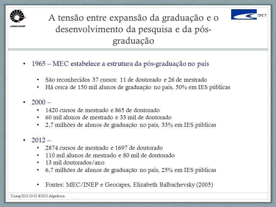 A tensão entre expansão da graduação e o desenvolvimento da pesquisa e da pós- graduação Unesp 2013-10-01 ©2013 rhlpedrosa 1965 – MEC estabelece a estrutura da pós-graduação no país São reconhecidos 37 cursos: 11 de doutorado e 26 de mestrado Há cerca de 150 mil alunos de graduação no país, 50% em IES públicas 2000 – 1420 cursos de mestrado e 865 de doutorado 60 mil alunos de mestrado e 33 mil de doutorado 2,7 milhões de alunos de graduação no país, 33% em IES públicas 2012 – 2874 cursos de mestrado e 1697 de doutorado 110 mil alunos de mestrado e 80 mil de doutorado 13 mil doutorados/ano 6,7 milhões de alunos de graduação no país, 25% em IES públicas Fontes: MEC/INEP e Geocapes, Elizabeth Balbachevsky (2005)
