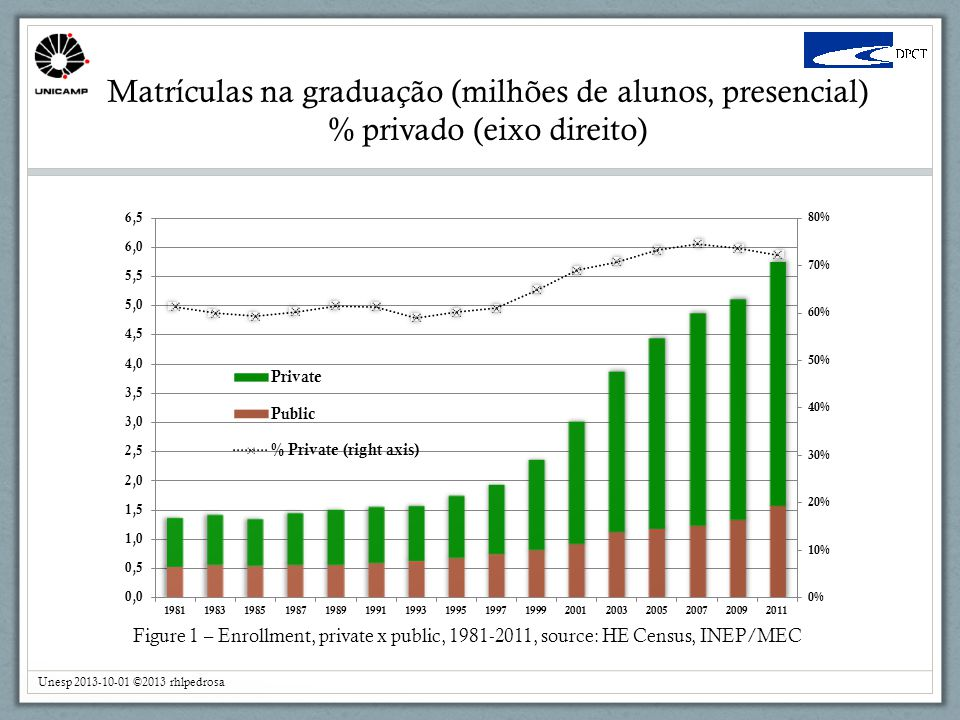 CEAv Concluintes no Ensino Médio Unesp 2013-10-01 ©2013 rhlpedrosa Figure 7 - Number of graduates from secondary education and rate of change over previous year, 1996-2011.