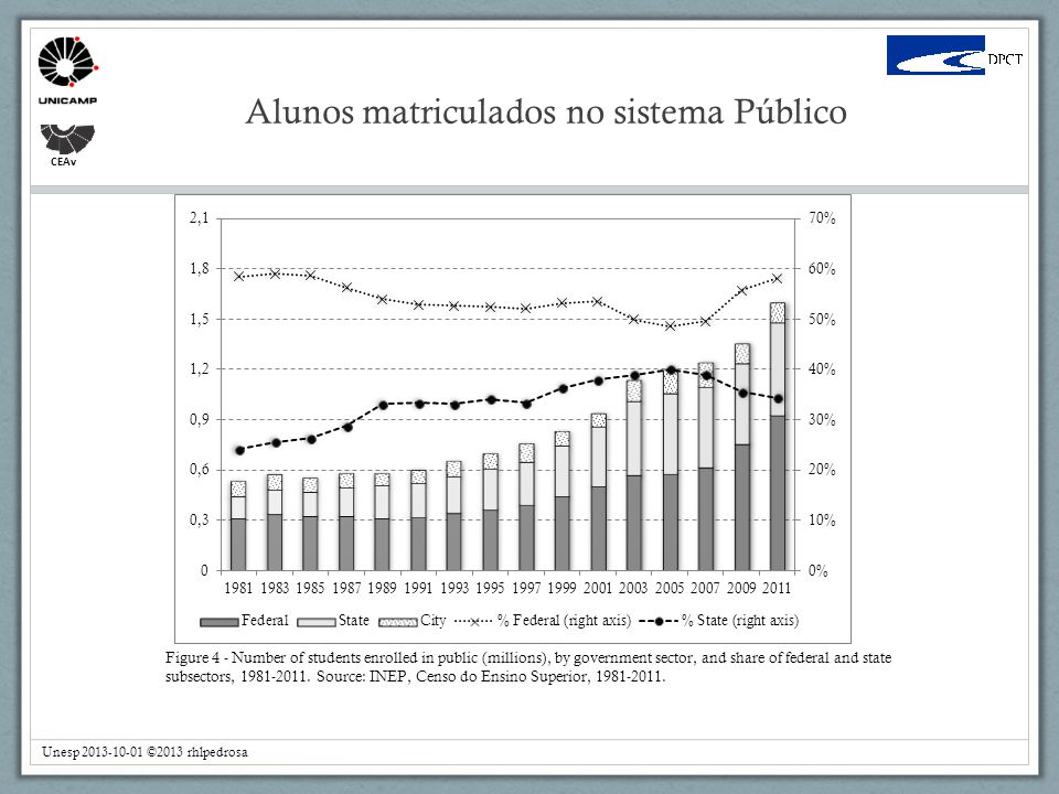 CEAv Alunos matriculados no sistema Público Unesp 2013-10-01 ©2013 rhlpedrosa Figure 4 - Number of students enrolled in public (millions), by governme