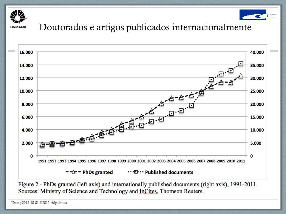 Unesp 2013-10-01 ©2013 rhlpedrosa Doutorados e artigos publicados internacionalmente