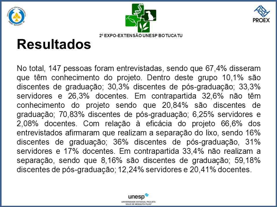 2º EXPO-EXTENSÃO UNESP BOTUCATU Resultados No total, 147 pessoas foram entrevistadas, sendo que 67,4% disseram que têm conhecimento do projeto. Dentro
