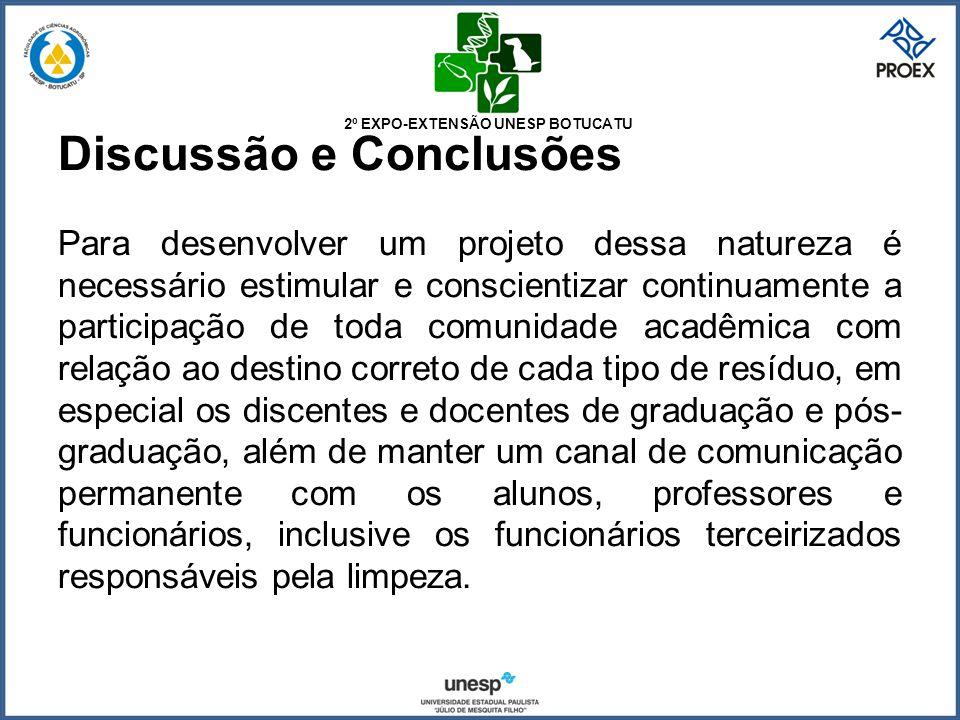 2º EXPO-EXTENSÃO UNESP BOTUCATU Discussão e Conclusões Para desenvolver um projeto dessa natureza é necessário estimular e conscientizar continuamente