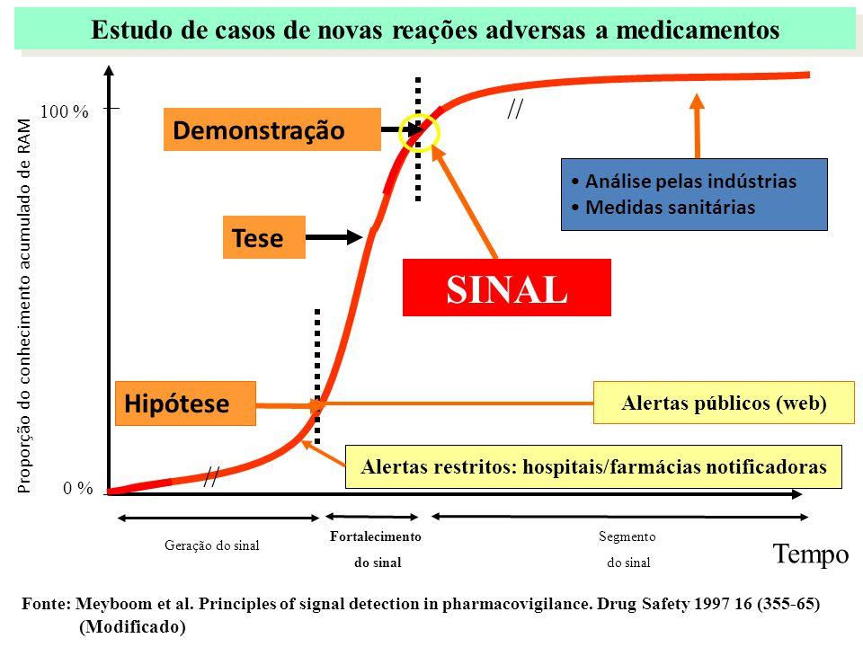 Estudo de casos de novas reações adversas a medicamentos Fortalecimento do sinal Segmento do sinal Proporção do conhecimento acumulado de RAM Tempo Ge