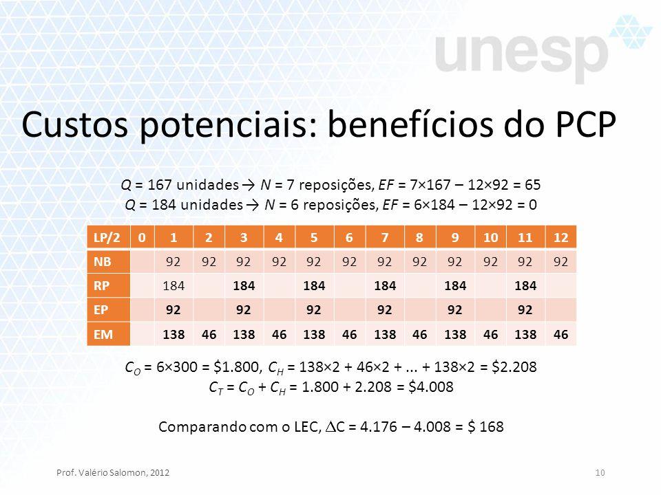 Custos potenciais: benefícios do PCP Prof. Valério Salomon, 201210 LP/2 0123456789101112 NB 92 RP 184 EP 92 EM 138461384613846138461384613846 Q = 167