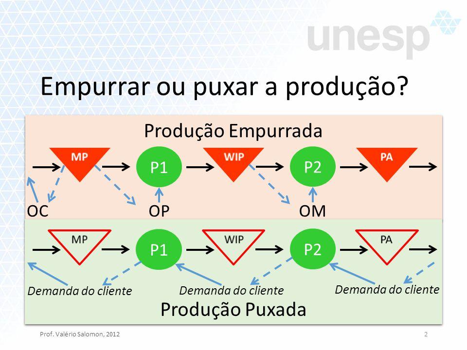 Produção Empurrada Empurrar ou puxar a produção? Prof. Valério Salomon, 20122 P1 P2 OMOPOC Produção Puxada P1 P2 Demanda do cliente