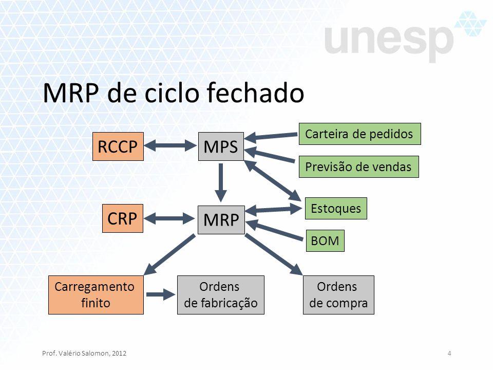 MPS MRP CRP Ordens de fabricação Ordens de compra RCCP Previsão de vendas Carteira de pedidos Estoques BOM Carregamento finito MRP de ciclo fechado Pr