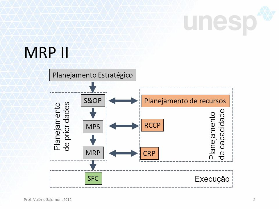 MRP II Prof. Valério Salomon, 20125 Planejamento Estratégico S&OP Planejamento de recursos MPS MRP CRP RCCP SFC Planejamento de prioridades Planejamen