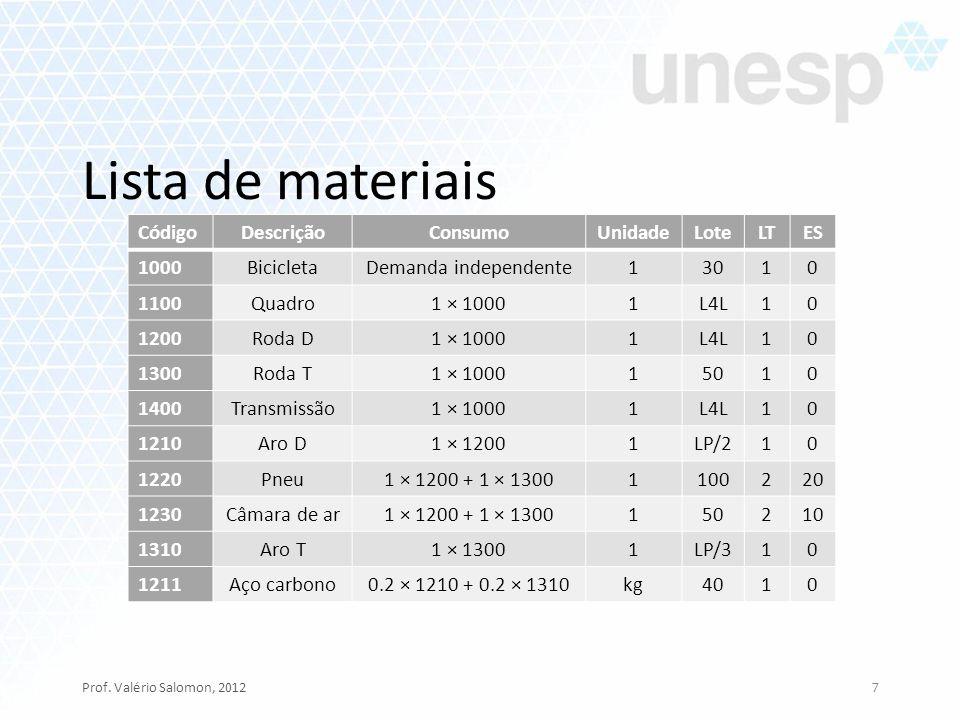 Lista de materiais Prof. Valério Salomon, 20127 Código DescriçãoConsumoUnidadeLoteLTES 1000 BicicletaDemanda independente13010 1100 Quadro1 × 10001L4L