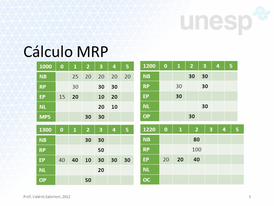 Cálculo MRP Prof. Valério Salomon, 20128 1000 012345 NB 2520 RP 30 EP 15201020 NL 2010 MPS 30 1200012345 NB30 RP30 EP30 NL30 OP30 1300012345 NB30 RP50