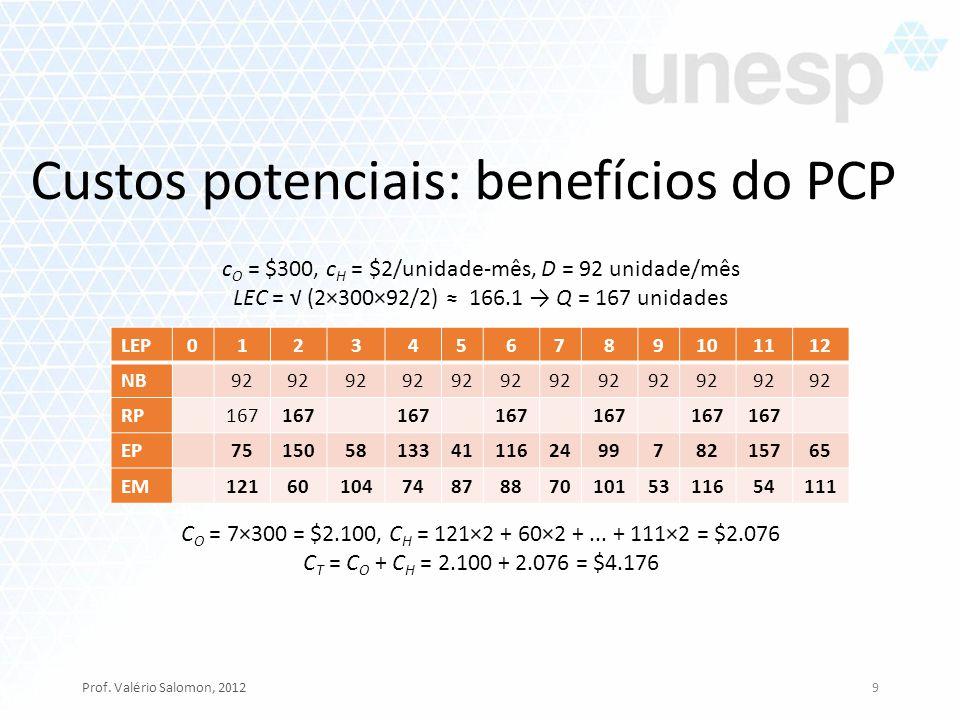 Custos potenciais: benefícios do PCP Prof. Valério Salomon, 20129 LEP 0123456789101112 NB 92 RP 167 EP 751505813341116249978215765 EM 1216010474878870
