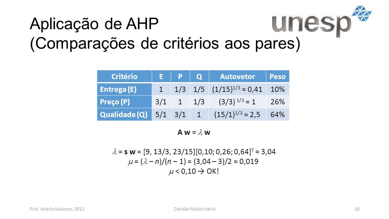 Aplicação de AHP (Comparações de critérios aos pares) Prof. Valerio Salomon, 201310Decisão Multicritério CritérioEPQAutovetorPeso Entrega (E)11/31/5(1