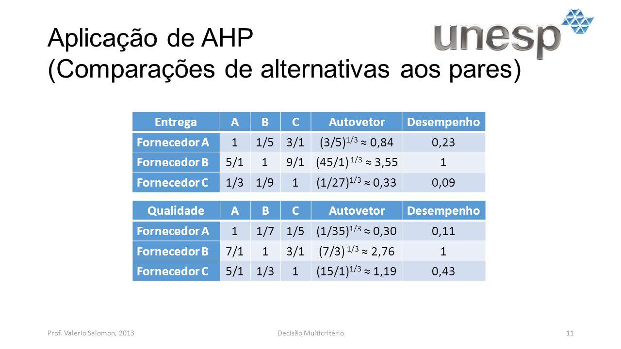 Aplicação de AHP (Comparações de alternativas aos pares) Prof. Valerio Salomon, 201311Decisão Multicritério EntregaABCAutovetorDesempenho Fornecedor A