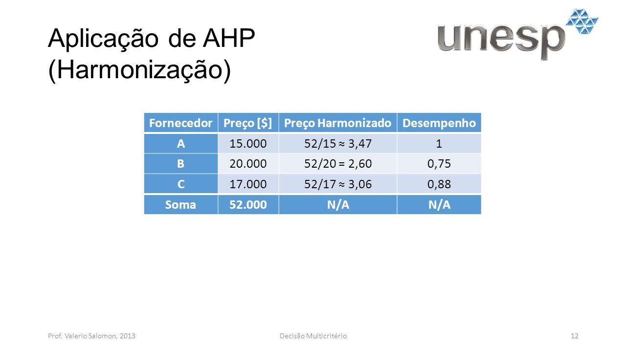 Aplicação de AHP (Harmonização) Prof. Valerio Salomon, 201312Decisão Multicritério FornecedorPreço [$]Preço HarmonizadoDesempenho A15.00052/15 3,471 B