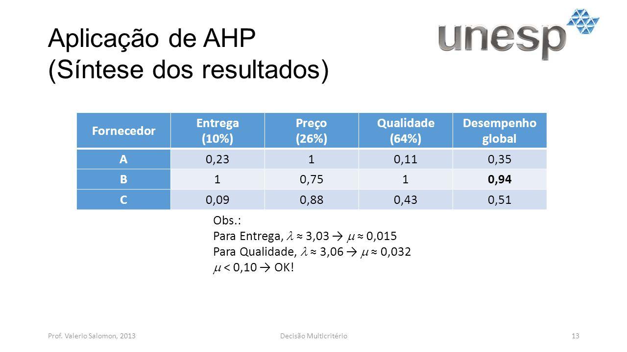 Aplicação de AHP (Síntese dos resultados) Prof. Valerio Salomon, 201313Decisão Multicritério Fornecedor Entrega (10%) Preço (26%) Qualidade (64%) Dese