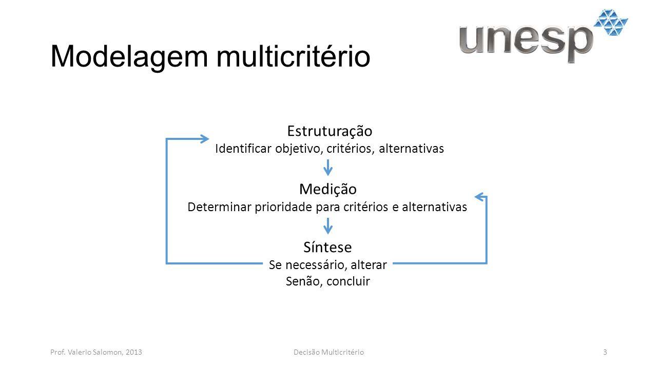 Modelagem multicritério Prof. Valerio Salomon, 20133Decisão Multicritério Estruturação Identificar objetivo, critérios, alternativas Medição Determina