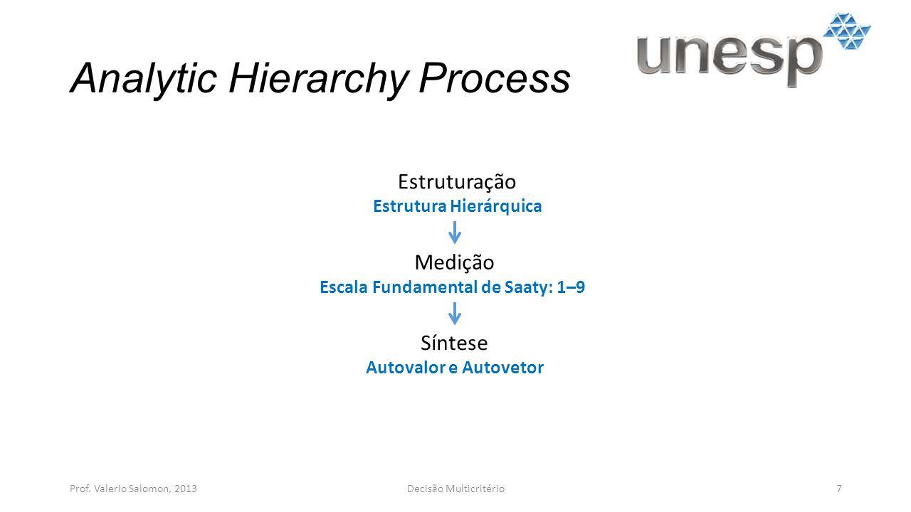 Estruturação (Modelo BOCR) Prof.