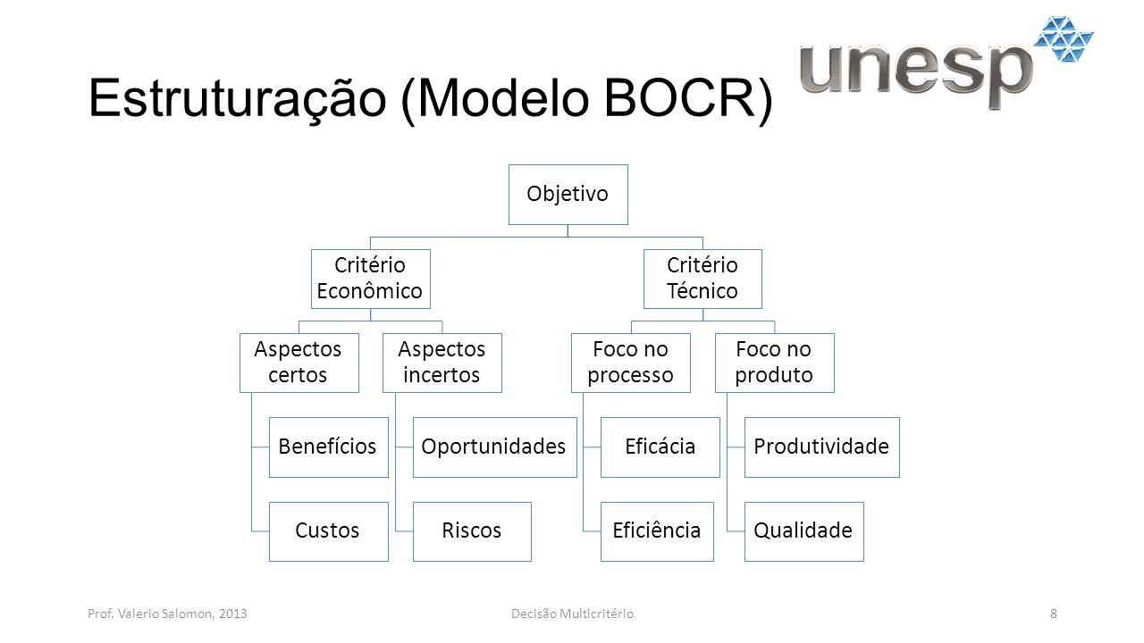 Estruturação (Modelo BOCR) Prof. Valerio Salomon, 20138Decisão Multicritério Objetivo Critério Econômico Aspectos certos Benefícios Custos Aspectos in