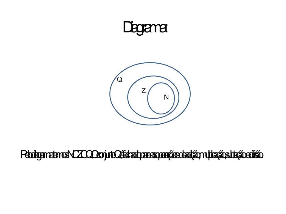 Diagrama: Pelo diagrama temos: N C Z C Q. O conjunto Q é fechado para as operações de adição, multiplicação, subtração e divisão. Q Z N