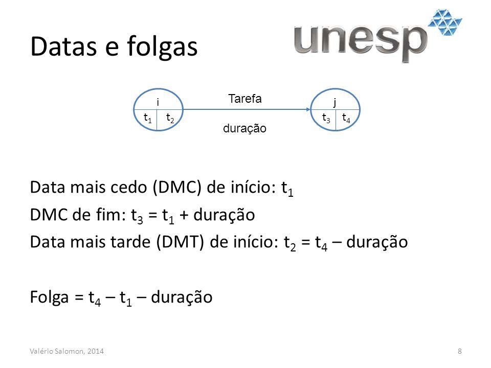 Datas e folgas Valério Salomon, 20148 i t 1 t 2 j t 3 t 4 Tarefa duração Data mais cedo (DMC) de início: t 1 DMC de fim: t 3 = t 1 + duração Data mais tarde (DMT) de início: t 2 = t 4 – duração Folga = t 4 – t 1 – duração
