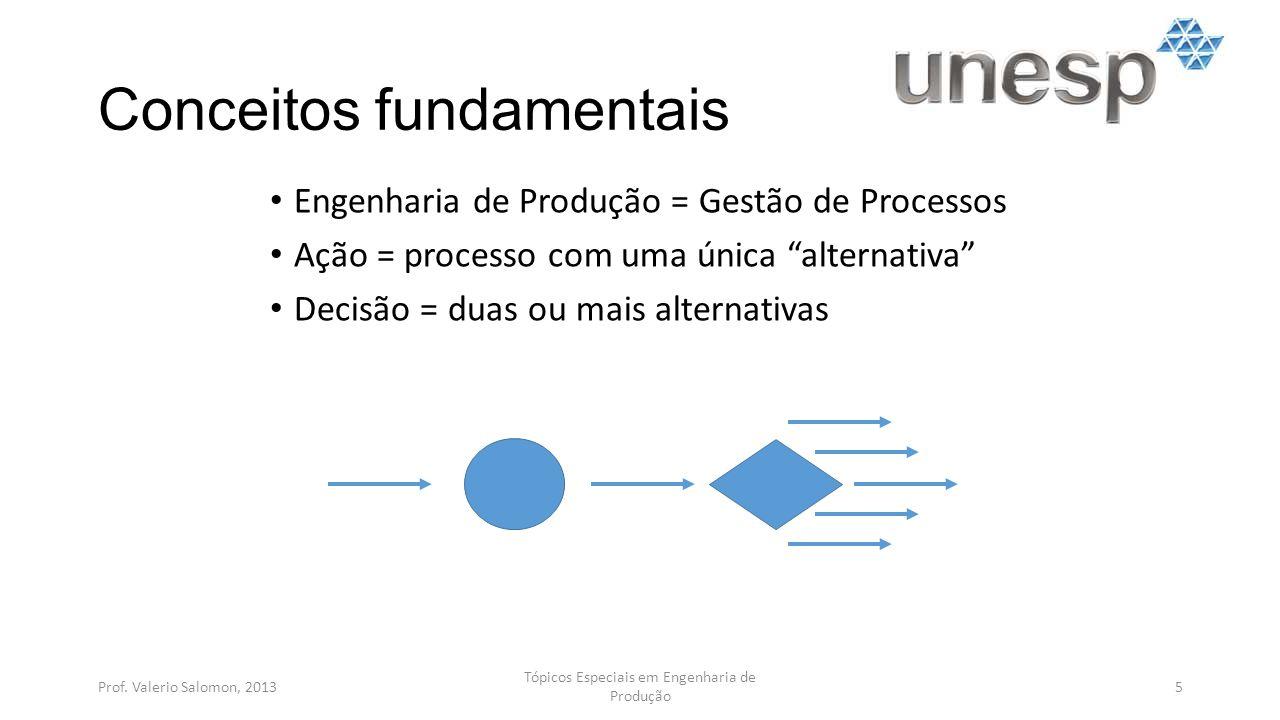 Conceitos fundamentais Engenharia de Produção = Gestão de Processos Ação = processo com uma única alternativa Decisão = duas ou mais alternativas Prof.