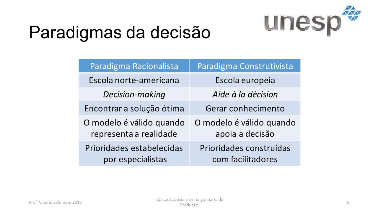 Tipos de decisão Decisão com certeza: variáveis conhecidas Decisão com risco: variáveis prováveis Decisão com incerteza: variáveis possíveis Prof.