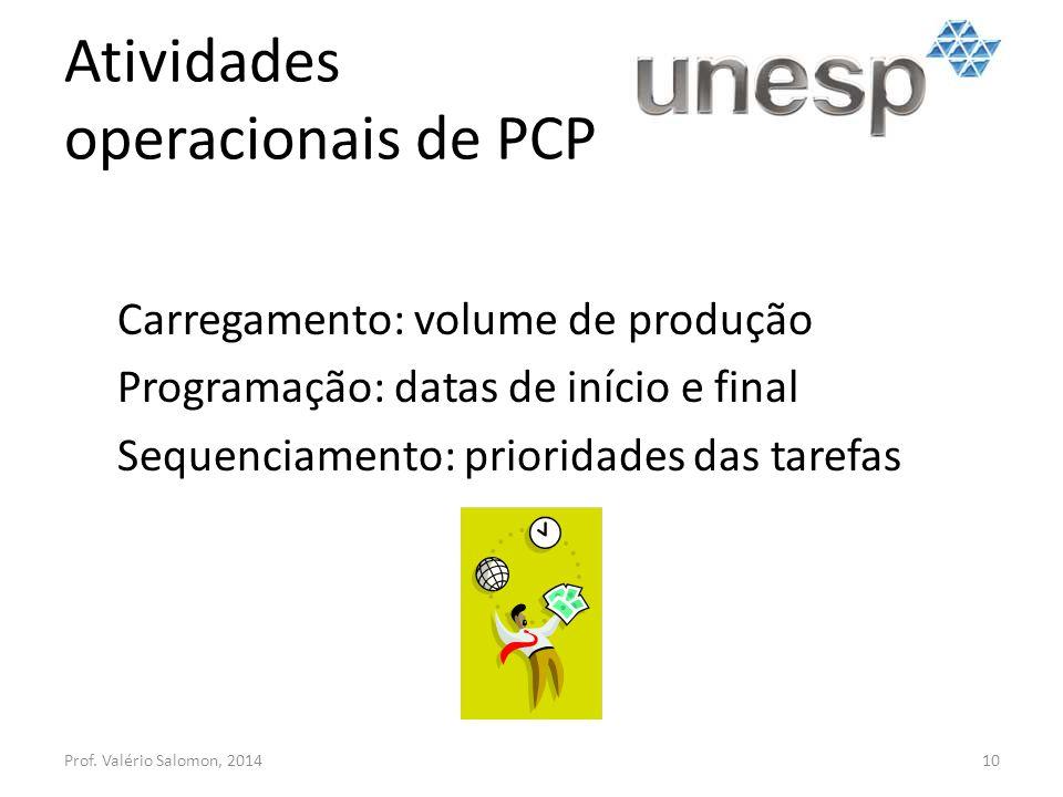Atividades operacionais de PCP Prof. Valério Salomon, 201410 Carregamento: volume de produção Programação: datas de início e final Sequenciamento: pri