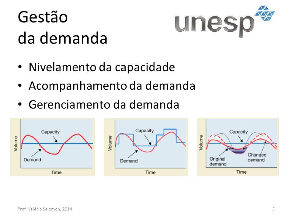 Gestão da demanda Prof. Valério Salomon, 20143 Nivelamento da capacidade Acompanhamento da demanda Gerenciamento da demanda