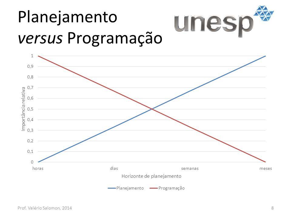Planejamento versus Programação Prof. Valério Salomon, 20148