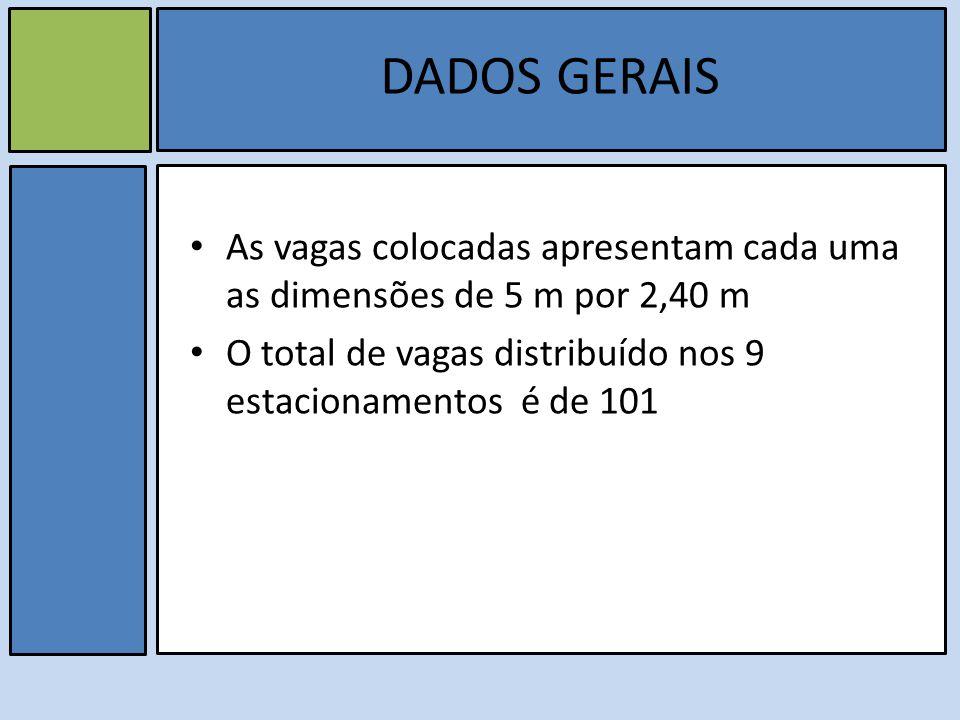 DADOS GERAIS As vagas colocadas apresentam cada uma as dimensões de 5 m por 2,40 m O total de vagas distribuído nos 9 estacionamentos é de 101
