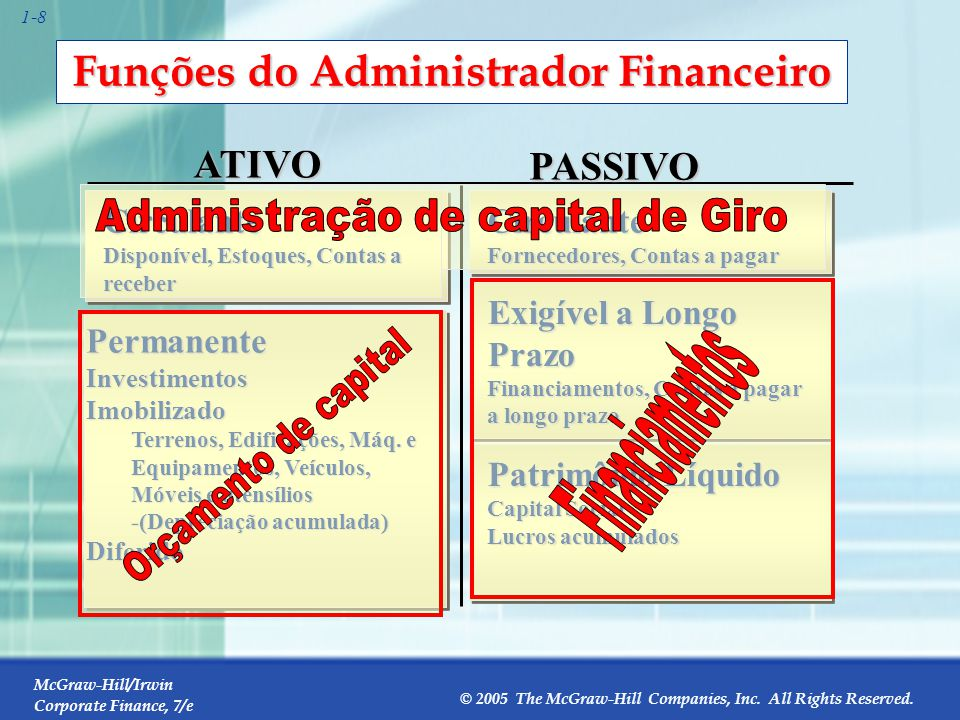 McGraw-Hill/Irwin Corporate Finance, 7/e © 2005 The McGraw-Hill Companies, Inc. All Rights Reserved. 1-8 Funções do Administrador Financeiro ATIVO Cir