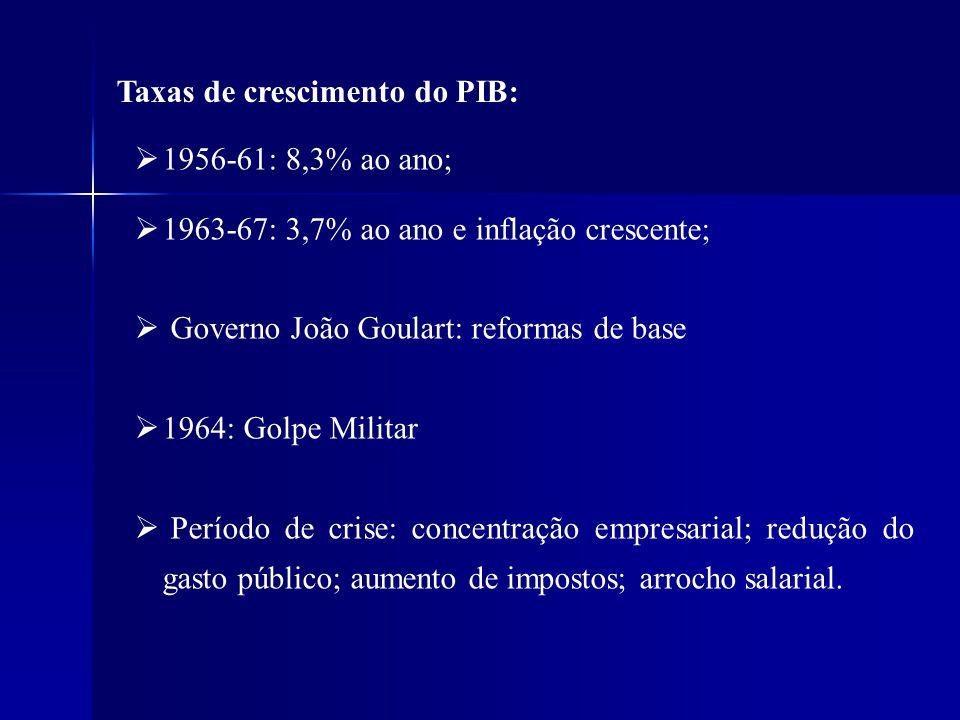 Taxas de crescimento do PIB: 1956-61: 8,3% ao ano; 1963-67: 3,7% ao ano e inflação crescente; Governo João Goulart: reformas de base 1964: Golpe Milit