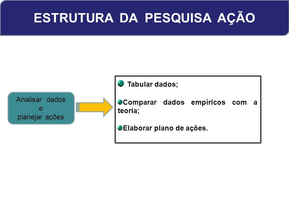 ESTRUTURA DA PESQUISA AÇÃO Analisar dados e planejar ações Tabular dados; Comparar dados empíricos com a teoria; Elaborar plano de ações.