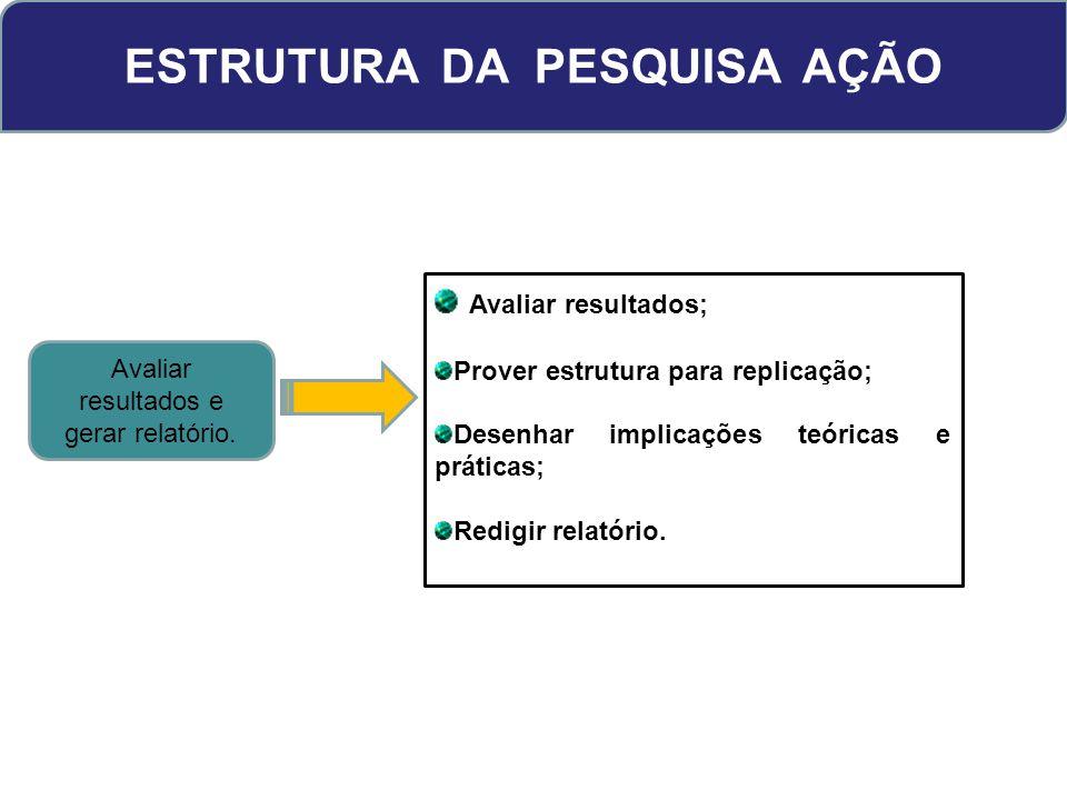 ESTRUTURA DA PESQUISA AÇÃO Avaliar resultados e gerar relatório. Avaliar resultados; Prover estrutura para replicação; Desenhar implicações teóricas e